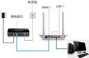 通过检查和创建OpenStack路由器来建立网络